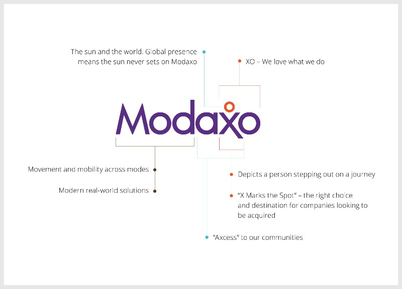 The elements of the Modaxo brand-800x800
